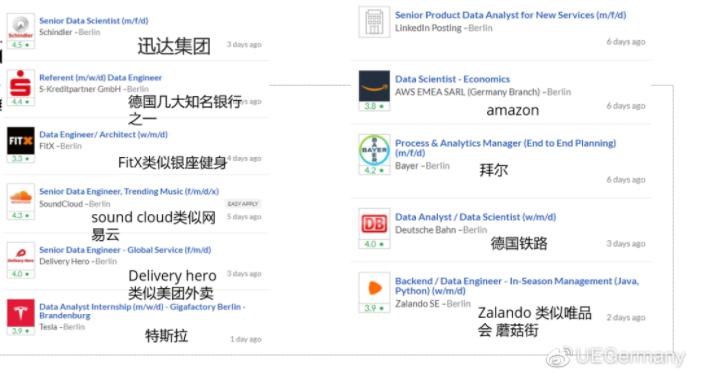 欧洲起薪大盘点:数字商业和数据科学毕业生